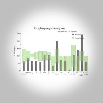 Immunstatus gross Heilpraktiker 350x350 - Naturheilkunde