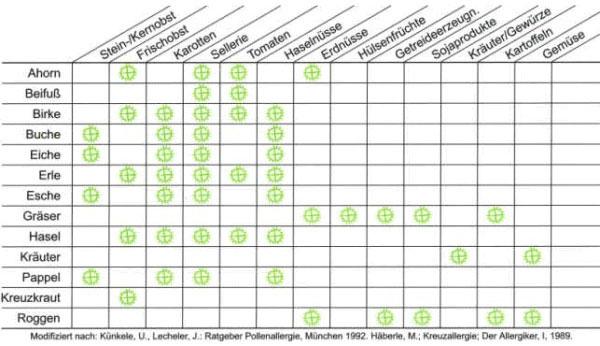 Kreuzallergien Uebersicht Tabelle - Naturheilkunde