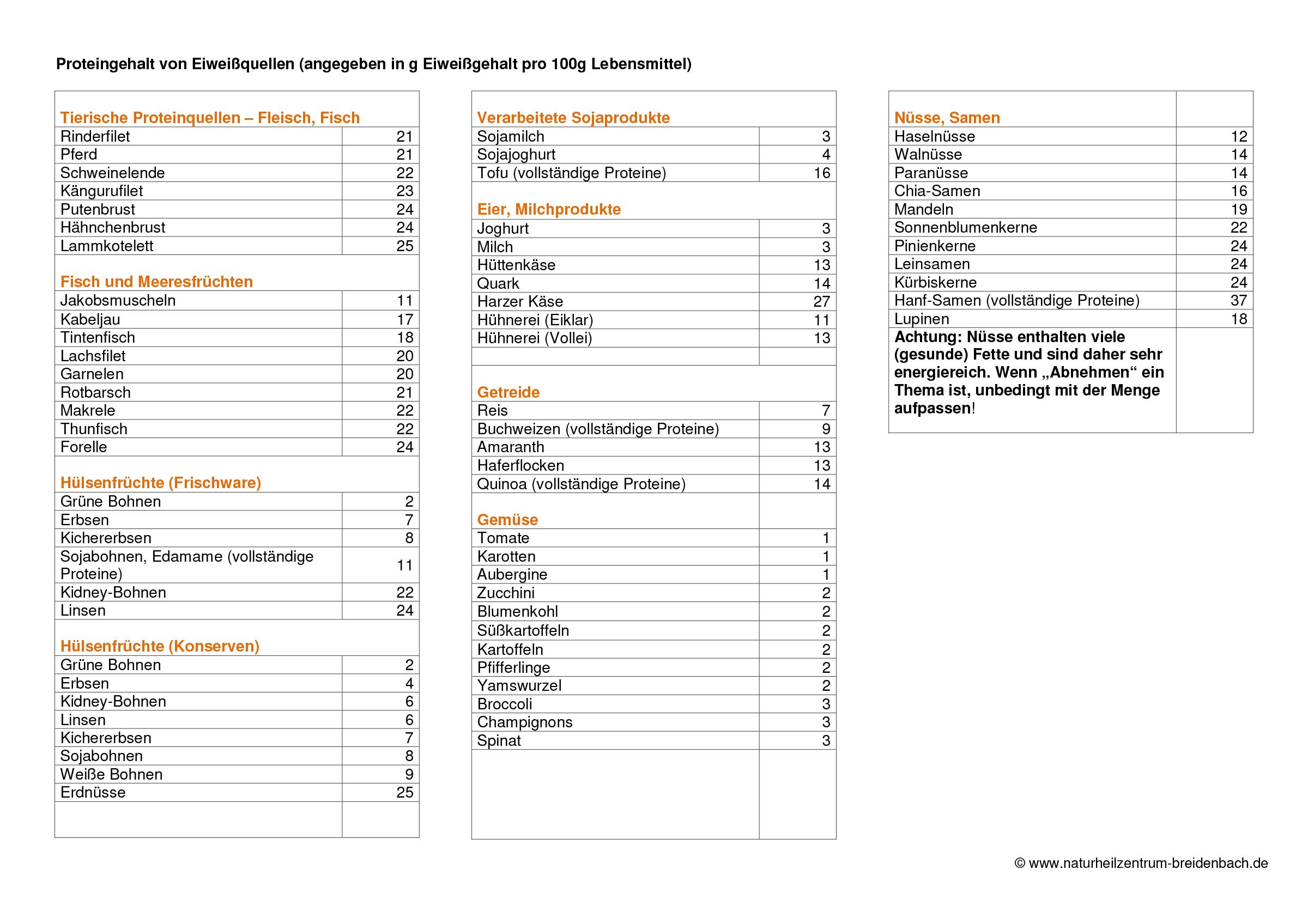 Proteinzufuhr - Naturheilkunde