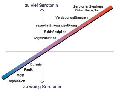 Serotonin Grafik - Naturheilkunde